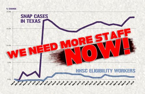 HHSC-staffing-vs-cases